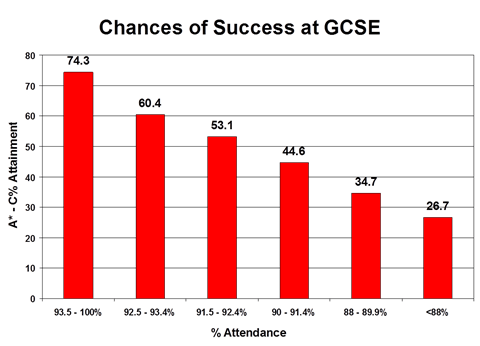 Chances of success at GCSE